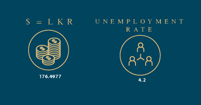 unemployment and dollar rate